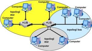 topologi-jaringan-komputer